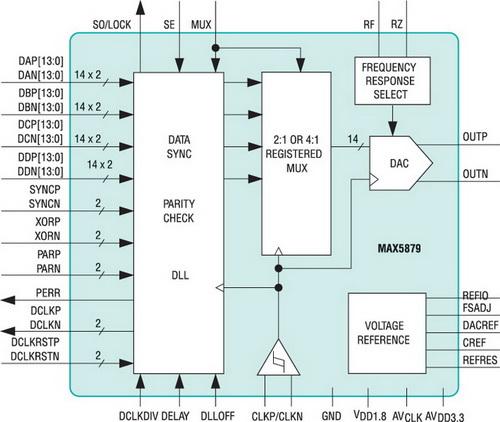 Внутренняя структура RF DAC MAX5879