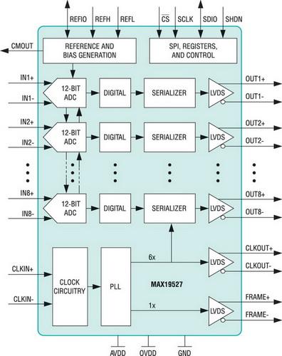Внутренняя структура 8-канального АЦП с последовательным интерфейсом MAX19527