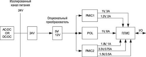 Пример системы питания ПЛИС Altera Arria в промышленных применениях