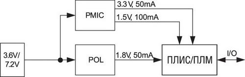 Пример схемы питания ПЛИС в мобильных применениях