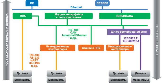 Модель обработки/передачи данных в промышленных приложениях