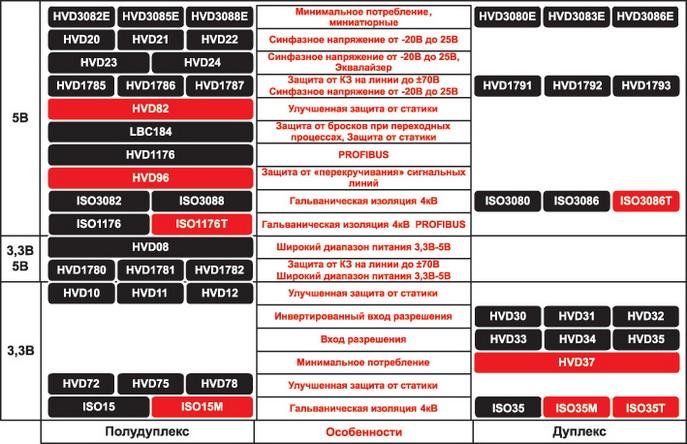 Решения RS-485 производства компании Texas Instruments