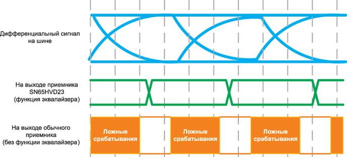 Реализация функции эквалайзера в SN65HVD23