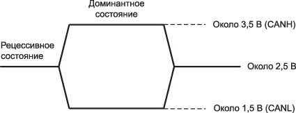 Определение логического состояния шины CAN
