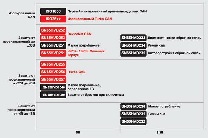 Решения для CAN-интерфейса от TI