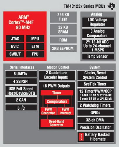 Структура контроллеров семейства TIVA