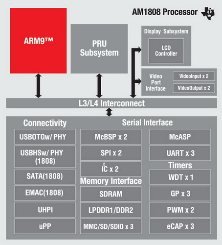 Блок-схема микропроцессора AM1808