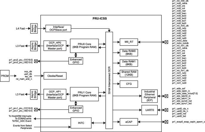 Блок-схема модуля PRU-IСSS