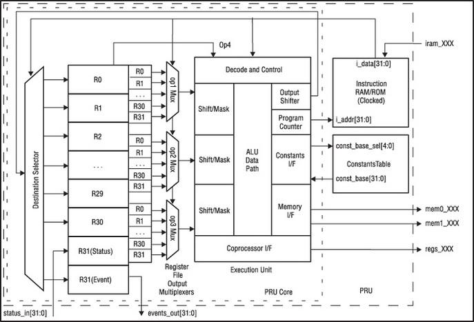 Блок-схема модуля PRUSS