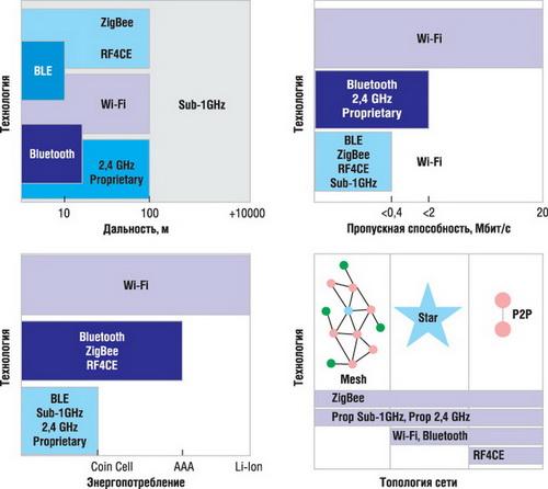 Сравнение возможностей различных технологий и стандартов ISM-диапазона