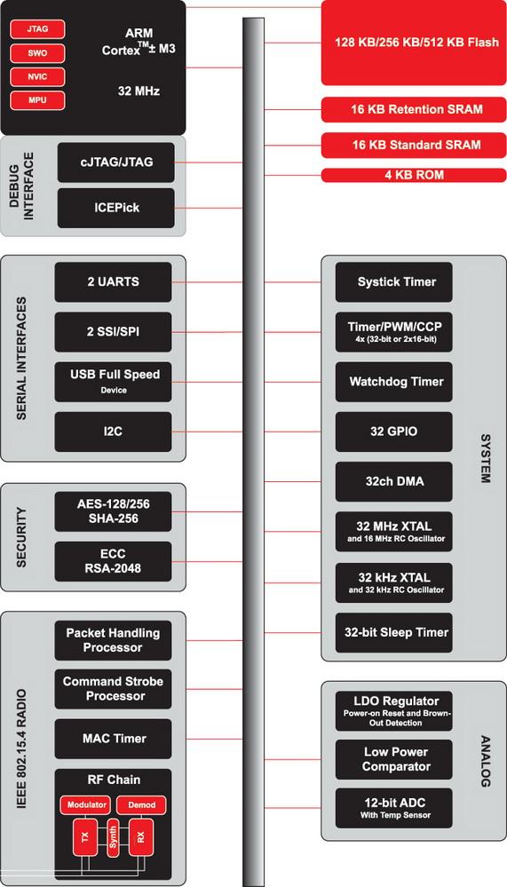 Система-на-кристалле стандарта 802.15.4g с поддержкой профиля ZigBee Smart Energy 2.0 CC2538