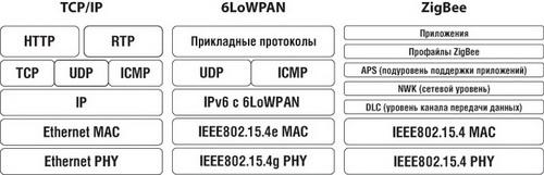 Сравнительная структура стеков TCP/IP, 6LoWAPN, ZigBee