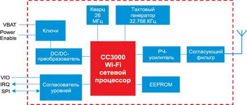 Структура Wi-Fi-модуля CC3000