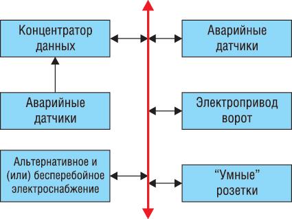 Блок-схема автоматизированной