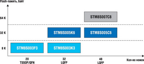 Линейка STM8S Value Line