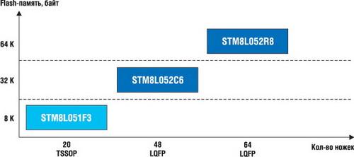 Линейка STM8L Value Line
