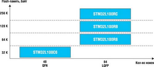 Линейка STM32L Value Line