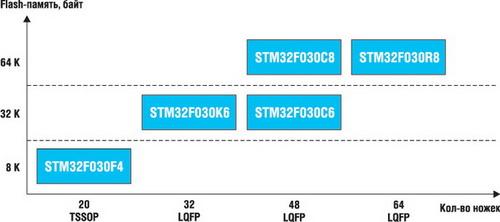 Линейка STM32F0 Value Line