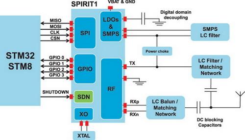 Структурная схема радиомодема