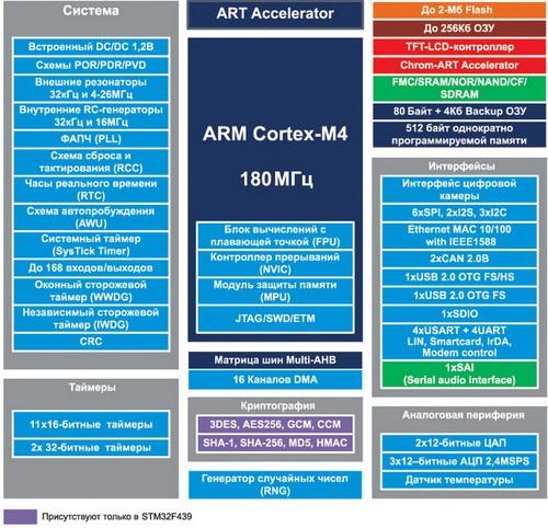 Особенности новых контроллеров STM32F429/STM32F439