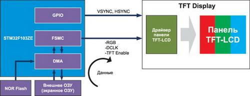 Программная реализация RGB-интерфейса