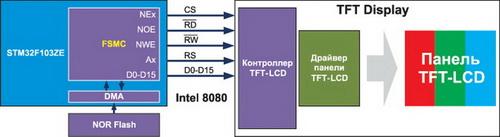 Использование внешнего TFT-LCD-контроллера
