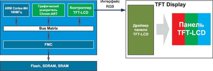 Взаимодействие STM32F4x9 с TFT-дисплеем