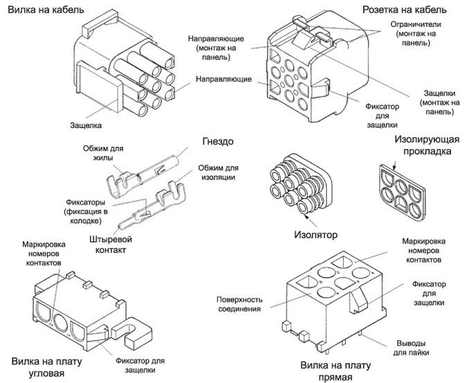 Основные элементы системы соединителей Universal MATE-N-LOK