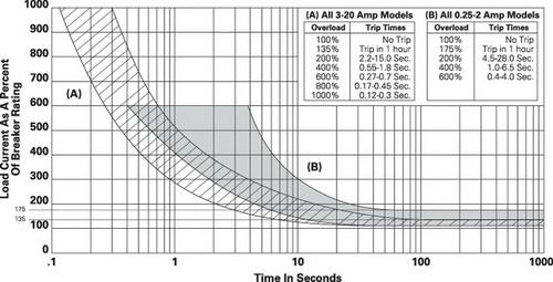 Зависимость времени срабатывания W28 от тока нагрузки