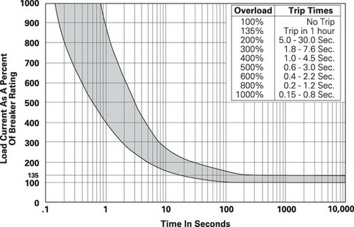 Зависимость времени срабатывания W54 от тока нагрузки