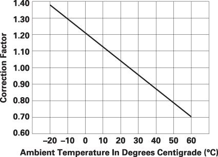 График для определения поправочного температурного коэффициента