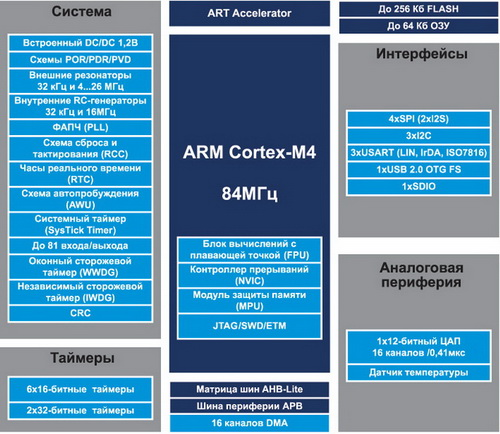 Структурный состав микроконтроллеров STM32F401