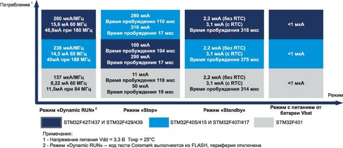 Потребление микроконтроллеров STM32F4