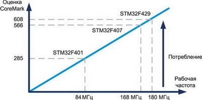 Зависимость производительности от частоты для STM32F4