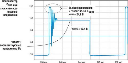 Типичная осциллограмма напряжения на дополнительной обмотке трансформатора ОХК при полной нагрузке