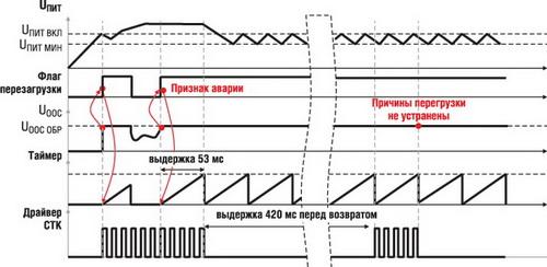 Переход в режим «икания» защищает ОХК в условиях перегрузки или короткого замыкания на выходе ИП