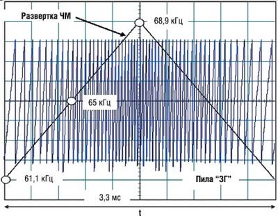 Частотная модуляция пилообразного напряжения ЗГ треугольным сигналом 300 Гц