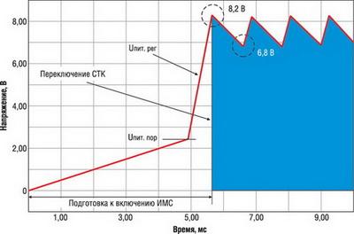 Осциллограмма Uпит. рег при первоначальной подаче питания на ОХК и выход на установившийся режим работы (Cпит. имс = 1 мкФ, дополнительная обмотка силового трансформатора ОХК не используется)