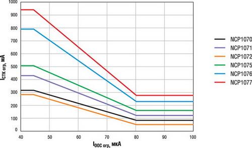 Зависимости Iстк огр от Iоос для ИМС NCP1070...1077