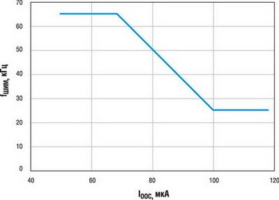 Зависимости Fшим от Iоос ИМС NCP1070...1077 (на примере ЗГ с номинальной частотой 65 кГц)