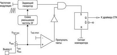 Схема пропуска тактов ЗГ при малых нагрузках