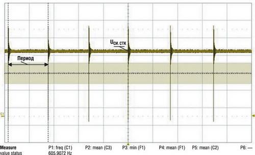 Малый гистерезис компаратора в схеме пропуска тактов ЗГ обеспечивает устойчивую работу ИП даже при Pн=0