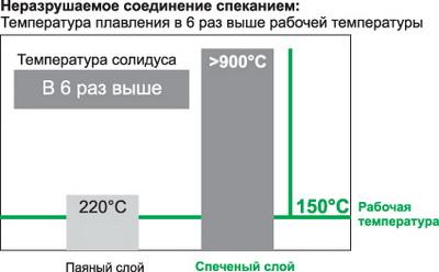 Температура плавления спеченного слоя в 6 раз выше рабочей