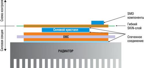 Концепция SKiN: низкотемпературное спекание используется для подключения выводов чипов к гибкой SKiN-плате и соединения DBC-подложки с радиатором