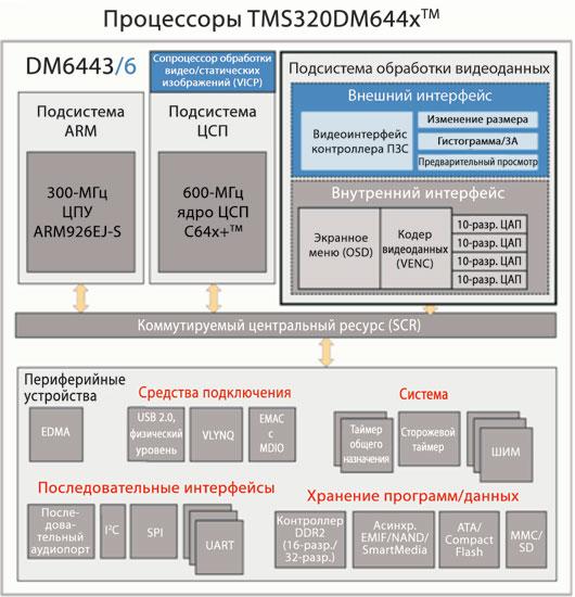 Блок-схема высокого уровня процессоров TSM320DM644x компании TI