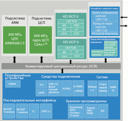 Блок-схема высокого уровня процессора DM6467 на базе технологии DaVinci
