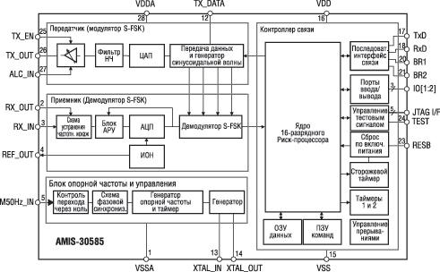 Структурная схема модема S-FSK
