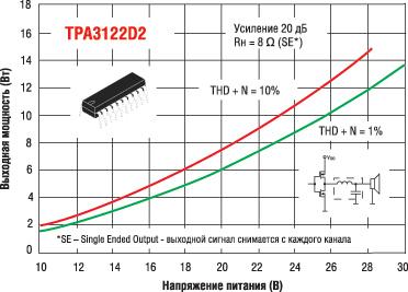 Зависимости выходной мощности от напряжения питания для TPA3122D при включении каждого канала в режиме SE