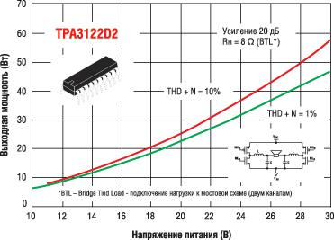 Зависимости выходной мощности от напряжения питания для TPA3122D при включении двух каналов по мостовой схеме