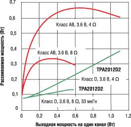 Мощности, рассеиваемые усилителями классов АВ и D при одинаковых режимах измерения